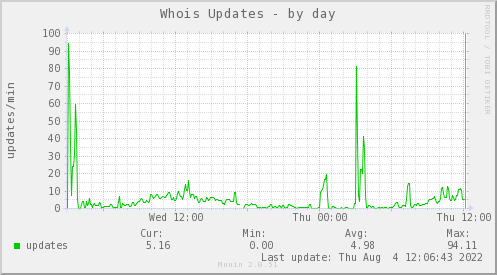 Index of /dynamic/whois-graphs/